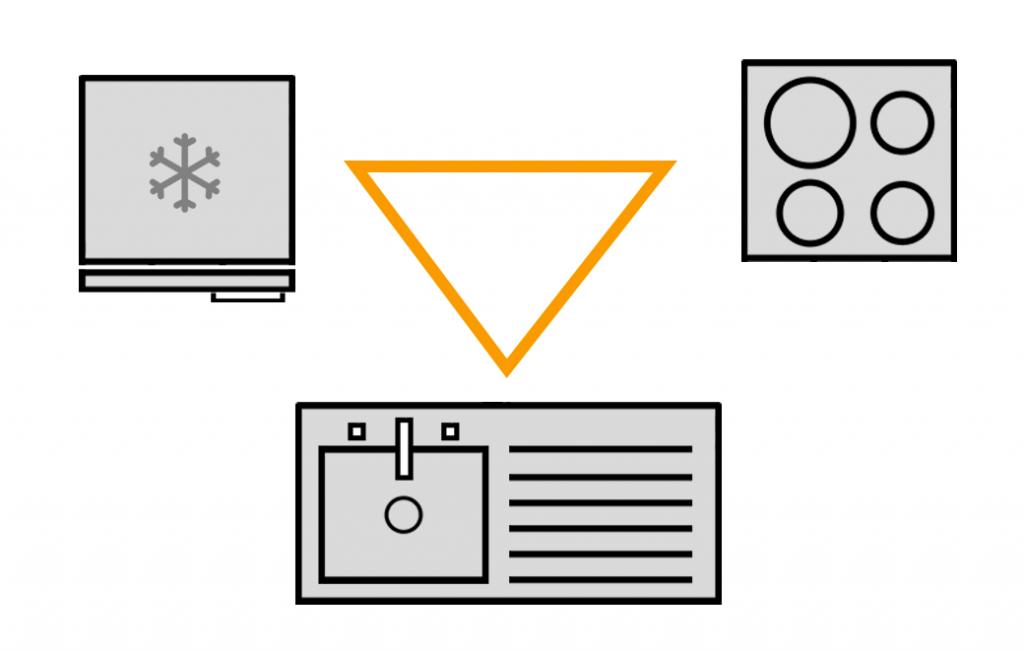 Frigorifero, fuochi e lavello devono essere disposti come i vertici di un triangolo con i lati uguali